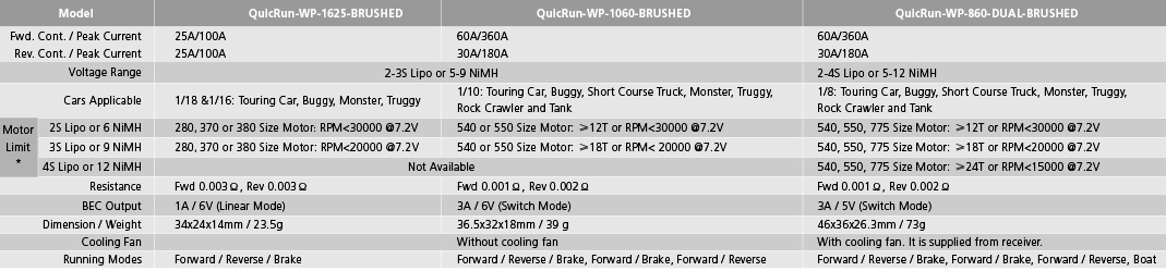 quicrunwp1625brushedENG quicrun wp 860 dual brushed_car systems_hobbywing welcome to Basic Electrical Wiring Diagrams at bakdesigns.co